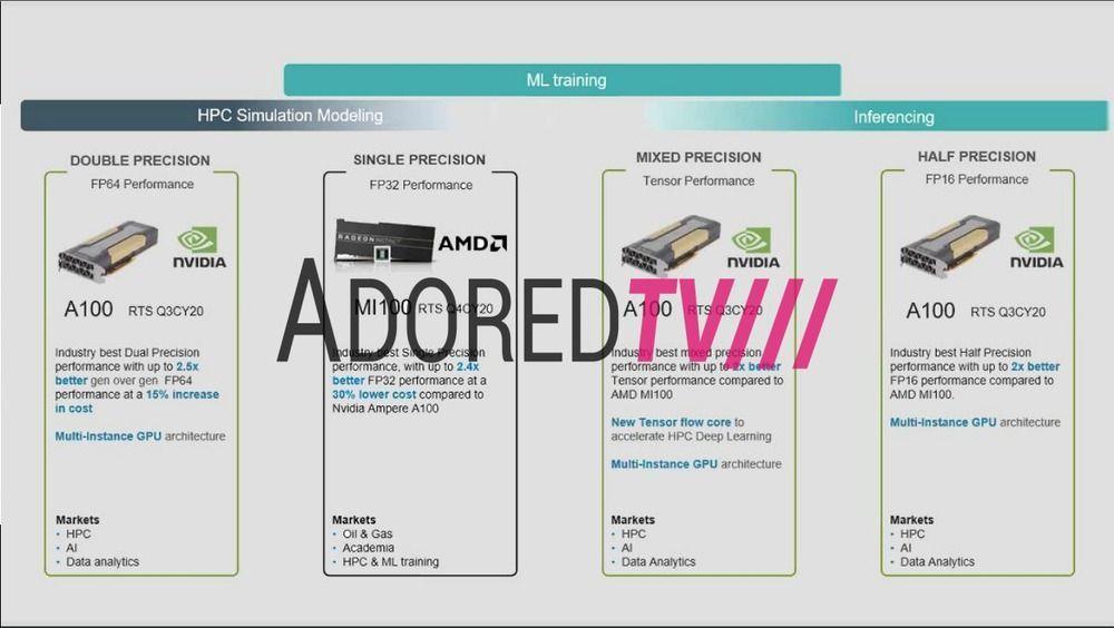 AMD Radeon Instinct MI100 Acturus teased, NVIDIA Ampere destroyer?! 03 | TweakTown.com