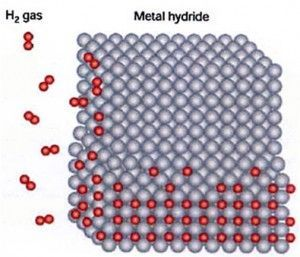 LNER (cold fusion)  hydrogen/nickel lattice
