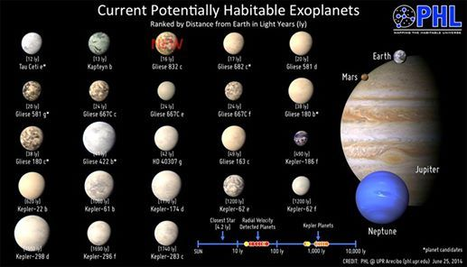 How many Extra Solar Planets or Exoplanets have been ...