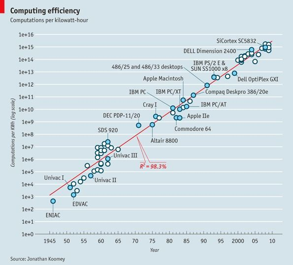Computing-efficency
