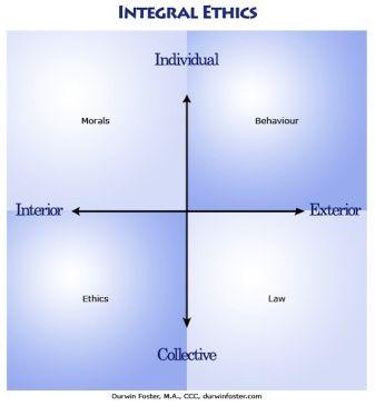 IntegralDiagram B-IntegralEthics(1)