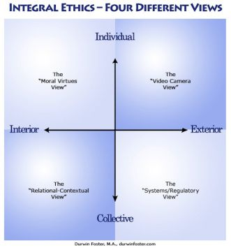IntegralDiagram-Ethics-4Views(1)