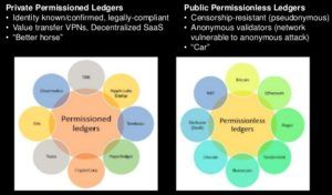 permissioned-vs-permissionless