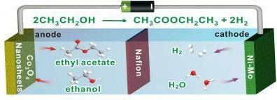 making chemical ethyl acetate while generating H2 gas