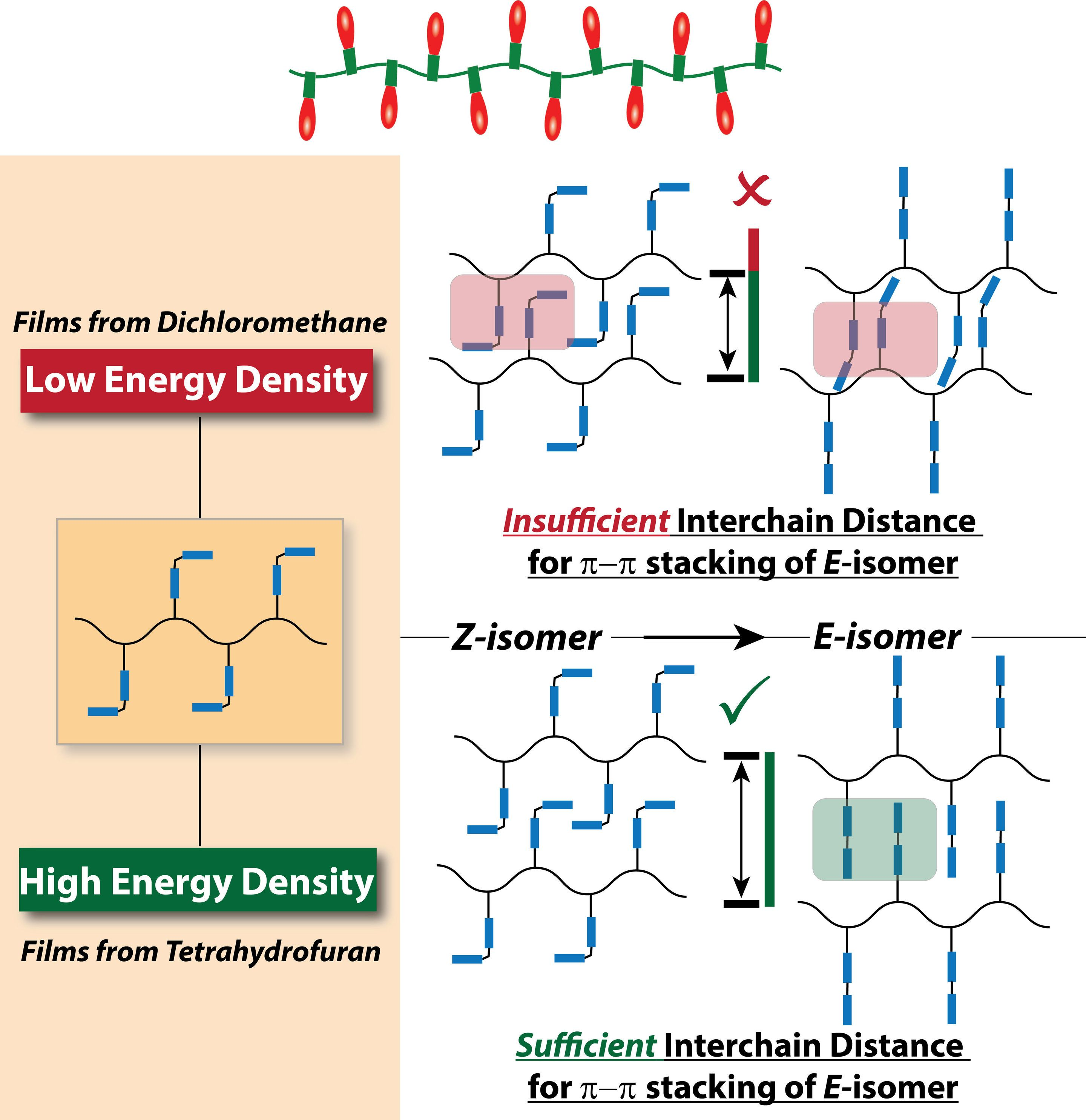 Indywatch Feed Tech Mbed Using Nixie Tubes Electrical Engineering Stack Exchange Materials Chemists Have Been Trying For Years To Make A New Type Of Battery That Can Store Solar Or Other Light Sourced Energy In Chemical Bonds Rather Than