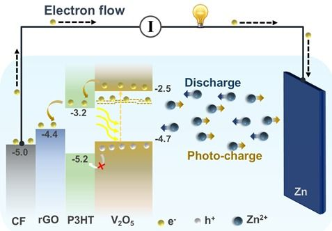 An image showing the energy levels of P3HT and graphene oxide