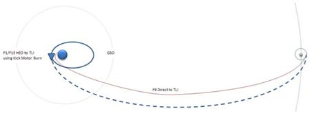 Moon Launch Trajectory image