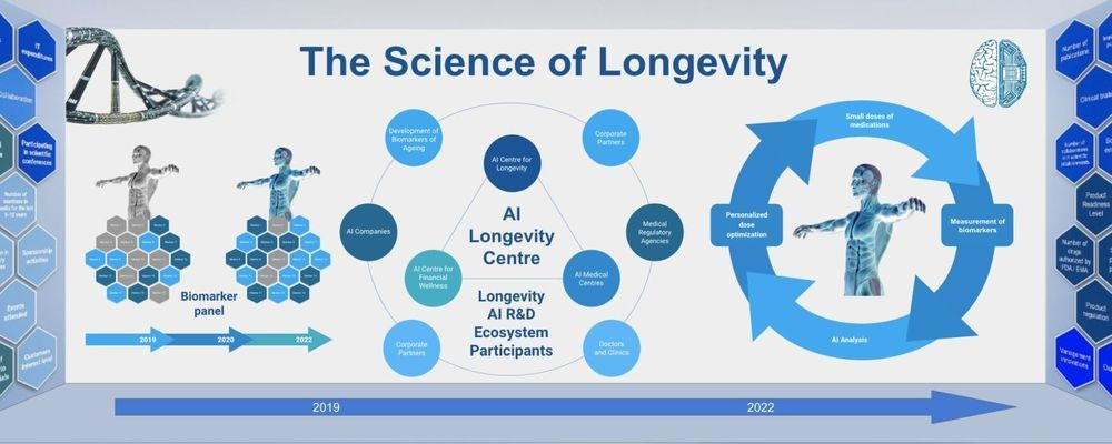 The Current State Of Scientific >> The Current State Of Longevity Science