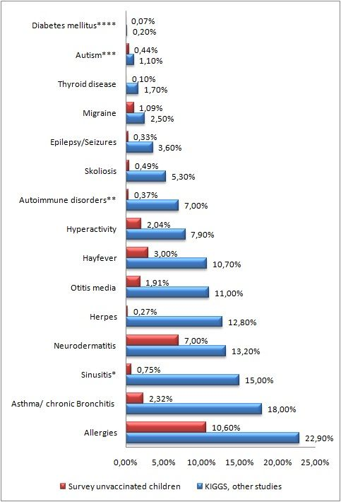 Figure 1: Online survey of 13,000 unvaccinated compared to peer-reviewed survey data of the German vaccinated population[62]. The peer-reviewed data shows the vaccinated population averaging better than one chronic ailment per person, the unvaccinated report less than a third of that. The unvaccinated survey is online, selection biased, and self-reported, but there is no trustworthy data rebutting it, and 10 reasons are given in the text to believe the unvaccinated may be much healthier.