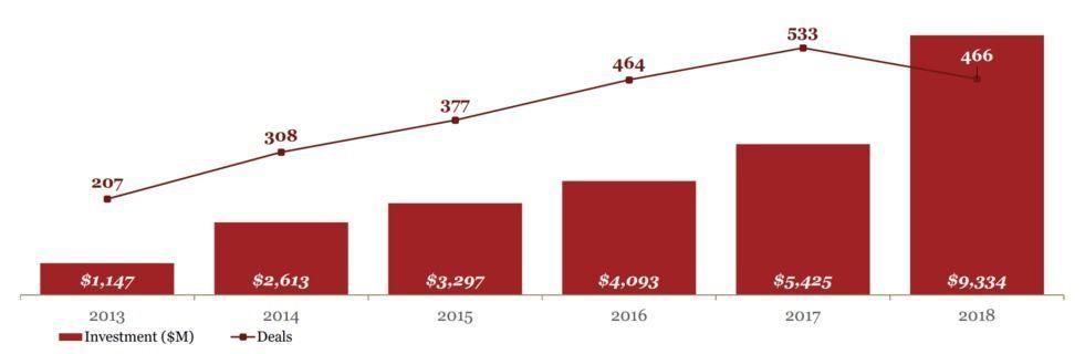 AI startup investments graph cbinsights Peter Rejcek AI