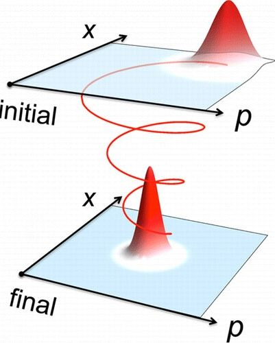 Researchers construct a quantum counterpart of classical friction, a velocity-dependent force acting against the direction of motion