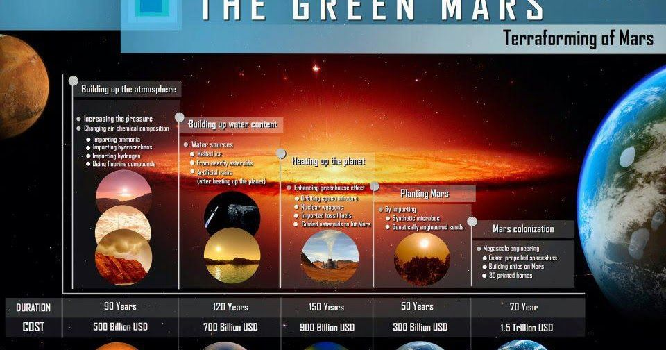 объявлений продаже книга про колонизацию других планет посетителей сайта Купить