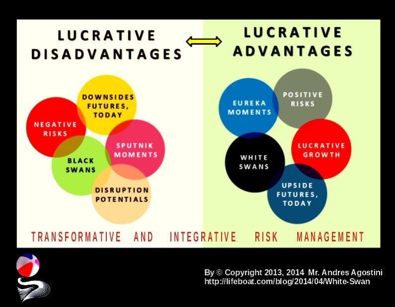Lucrative Advantages