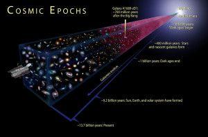 Cosmic Epochs