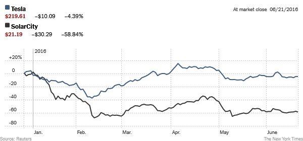 tesla-solarcity-stock-chart-1466549708314-jumbo