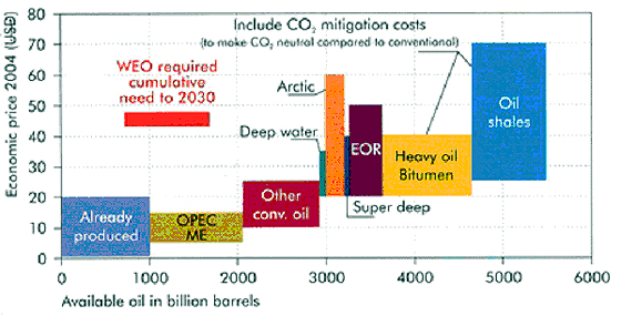 oil as source of energy