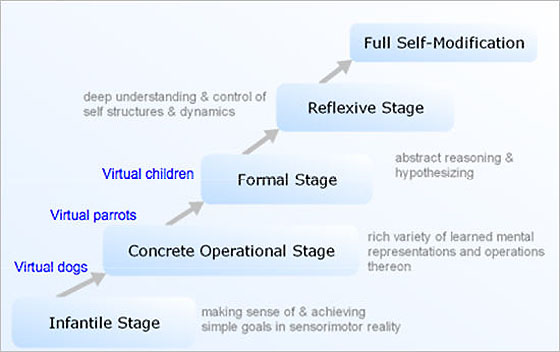 a summary of the life and works of jean piaget Intellectual development theory (jean piaget  the ideas of jean piaget, and the following summary is based on  adolescence and all of later life.