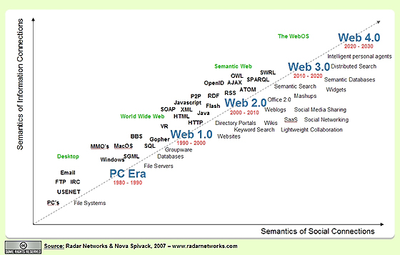 web 2 0 the second generation of Web 20 refers to a perceived second generation of web-based communities and hosted services -- such as social-networking sites, wikis and folksonomies -- which aim to facilit ate collaboration and sharing between users.
